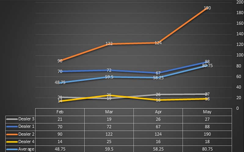 Leads-Graph